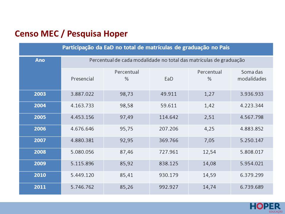 Participação da EaD no total de matrículas de graduação no País