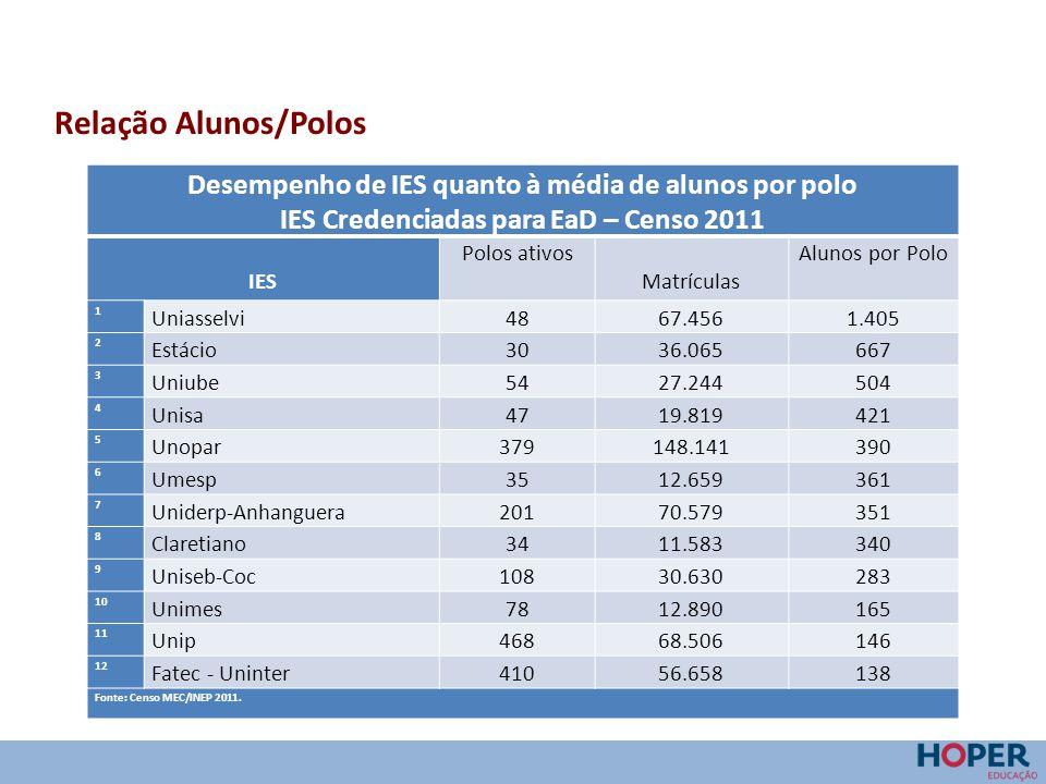 Relação Alunos/Polos Desempenho de IES quanto à média de alunos por polo. IES Credenciadas para EaD – Censo 2011.