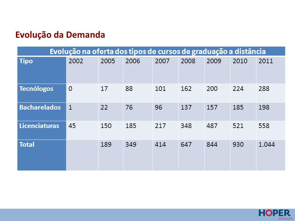 Evolução na oferta dos tipos de cursos de graduação a distância