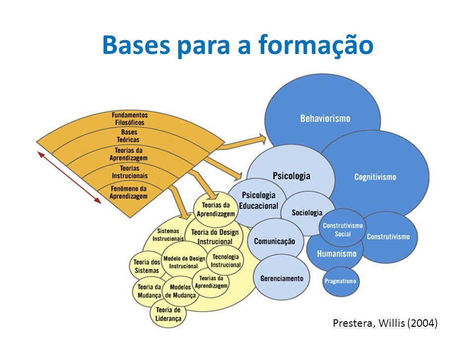 Bases para a formação Prestera, Willis (2004)