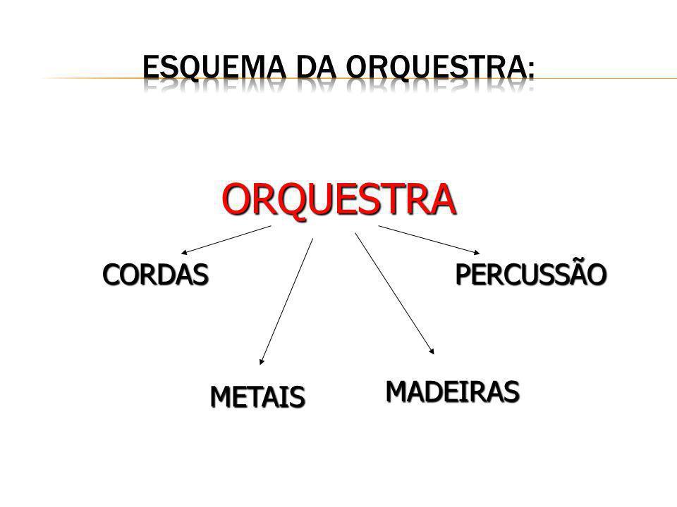Esquema da Orquestra: ORQUESTRA CORDAS PERCUSSÃO MADEIRAS METAIS