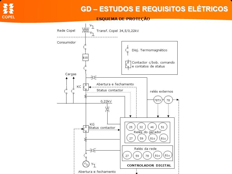 GD – ESTUDOS E REQUISITOS ELÉTRICOS