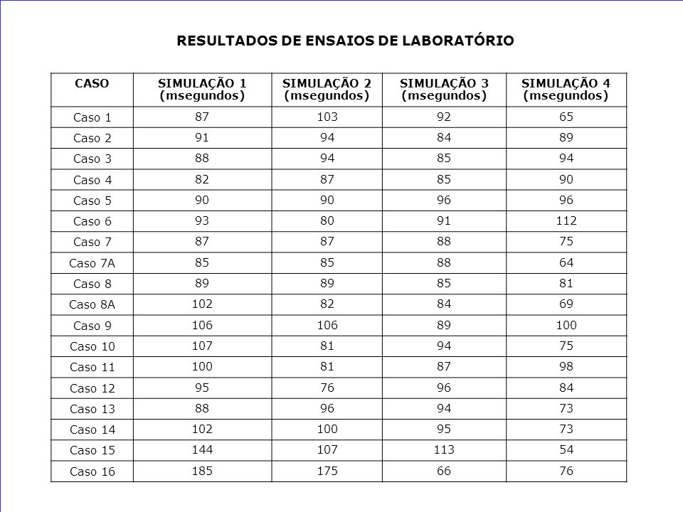 RESULTADOS DE ENSAIOS DE LABORATÓRIO