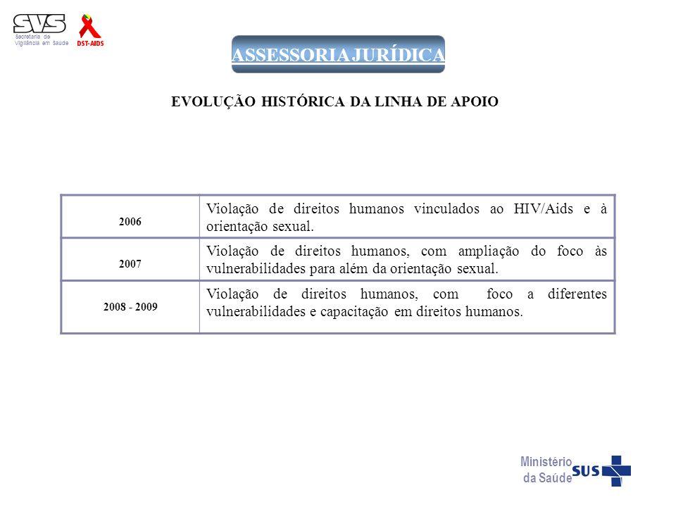 EVOLUÇÃO HISTÓRICA DA LINHA DE APOIO