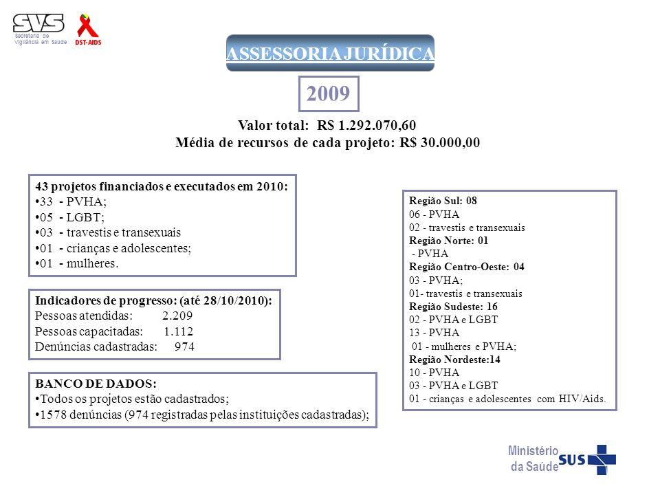 Média de recursos de cada projeto: R$ 30.000,00