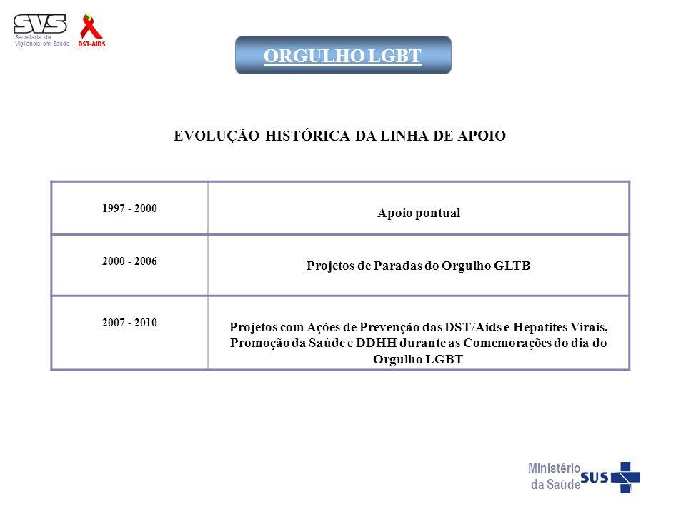 ORGULHO LGBT EVOLUÇÃO HISTÓRICA DA LINHA DE APOIO Apoio pontual