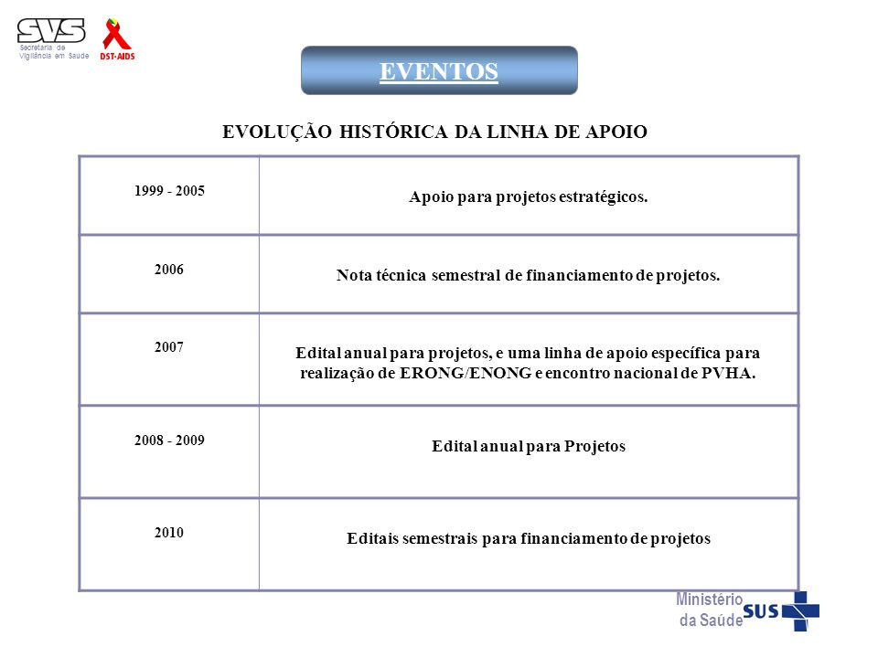 EVENTOS EVOLUÇÃO HISTÓRICA DA LINHA DE APOIO