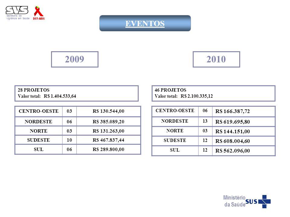 Secretaria de Vigilância em Saúde. EVENTOS. 2009. 2010. 28 PROJETOS. Valor total: R$ 1.404.533,64.