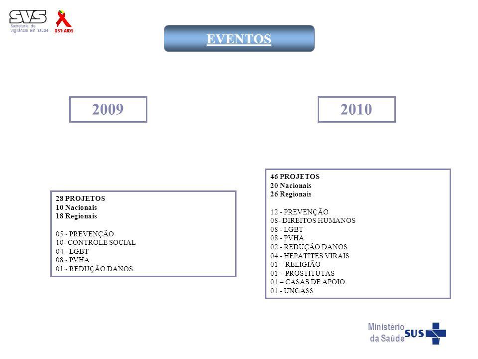 2009 2010 EVENTOS Ministério da Saúde 46 PROJETOS 20 Nacionais