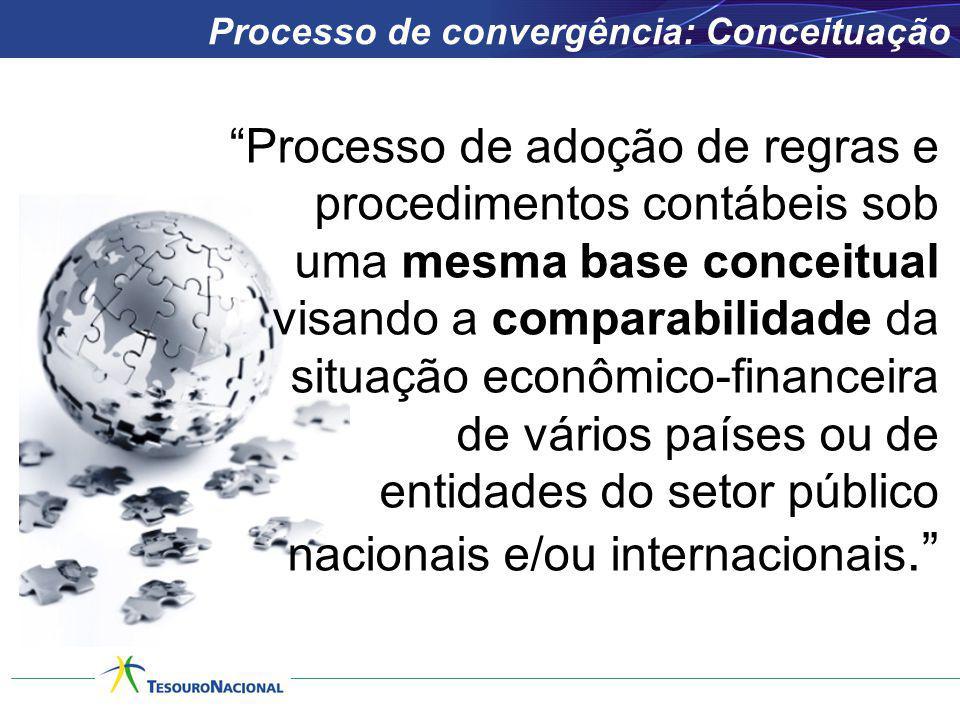 Processo de convergência: Conceituação