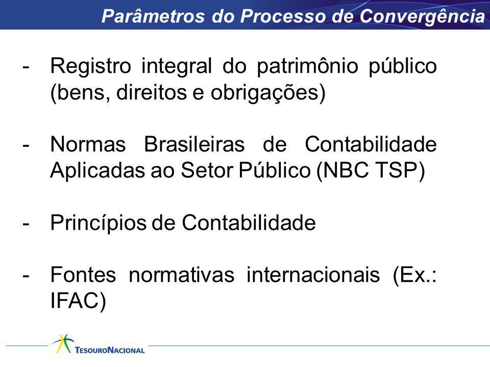 Registro integral do patrimônio público (bens, direitos e obrigações)