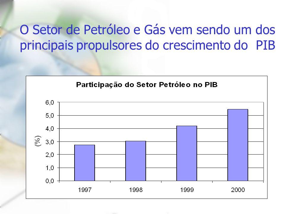 O Setor de Petróleo e Gás vem sendo um dos principais propulsores do crescimento do PIB