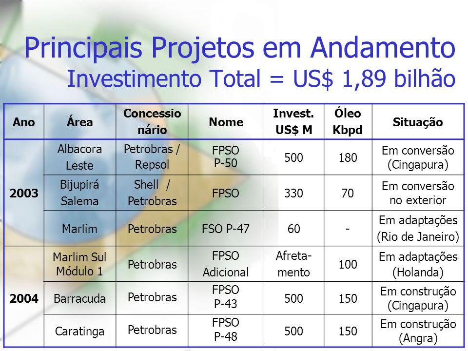 Principais Projetos em Andamento Investimento Total = US$ 1,89 bilhão
