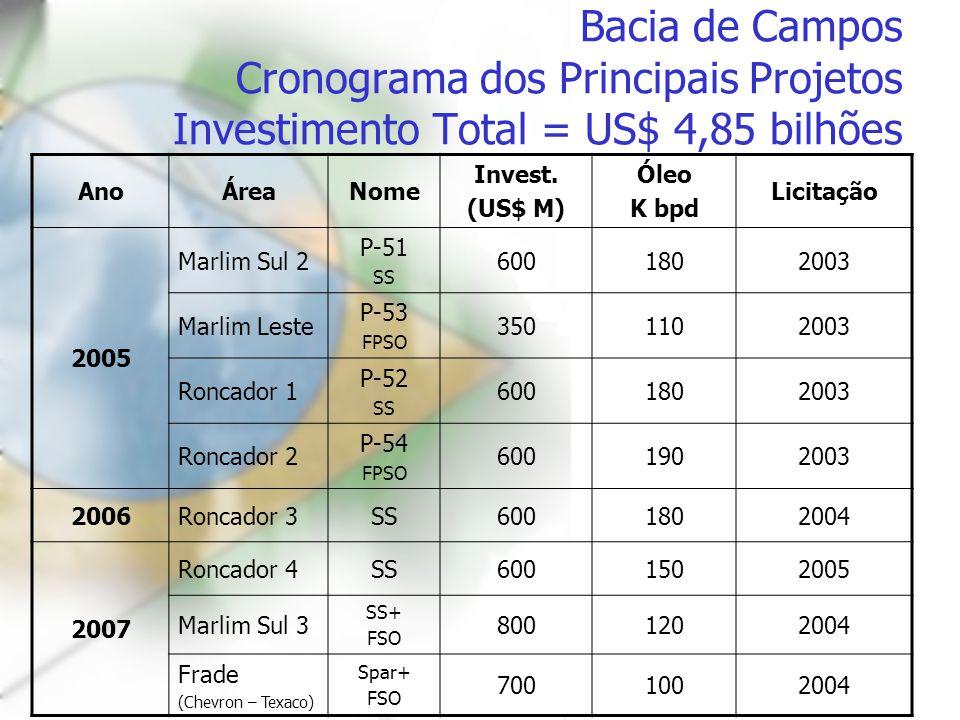Bacia de Campos Cronograma dos Principais Projetos Investimento Total = US$ 4,85 bilhões
