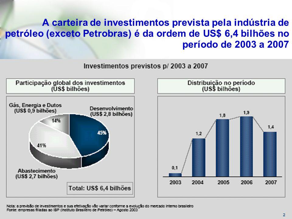 A carteira de investimentos prevista pela indústria de petróleo (exceto Petrobras) é da ordem de US$ 6,4 bilhões no período de 2003 a 2007