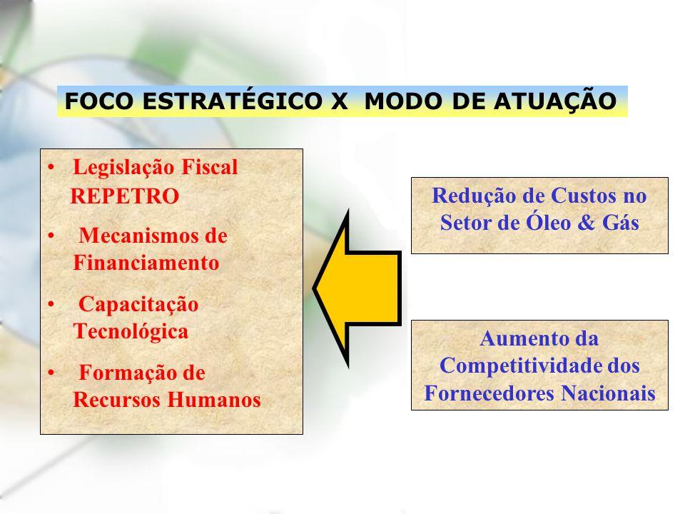 FOCO ESTRATÉGICO X MODO DE ATUAÇÃO