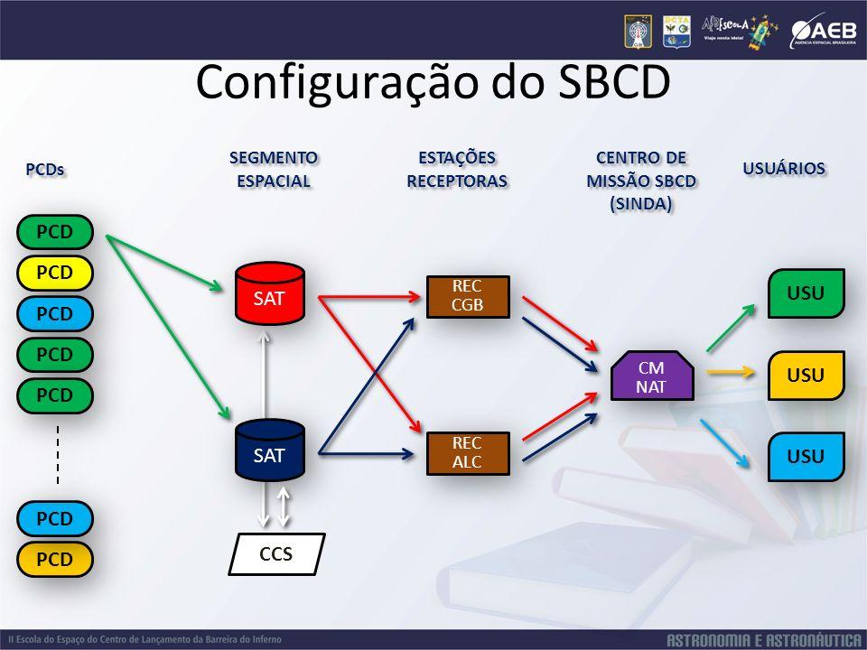 Configuração do SBCD PCD SAT USU CCS REC CGB REC ALC SEGMENTO ESPACIAL