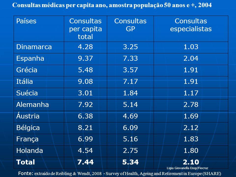 Consultas médicas per capita ano, amostra população 50 anos e +, 2004