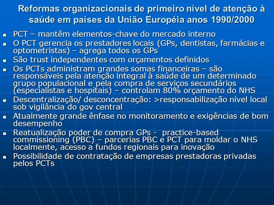 Reformas organizacionais de primeiro nível de atenção à saúde em países da União Européia anos 1990/2000