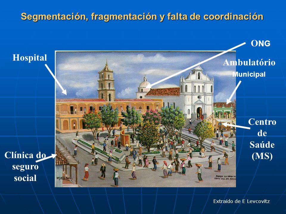 Segmentación, fragmentación y falta de coordinación