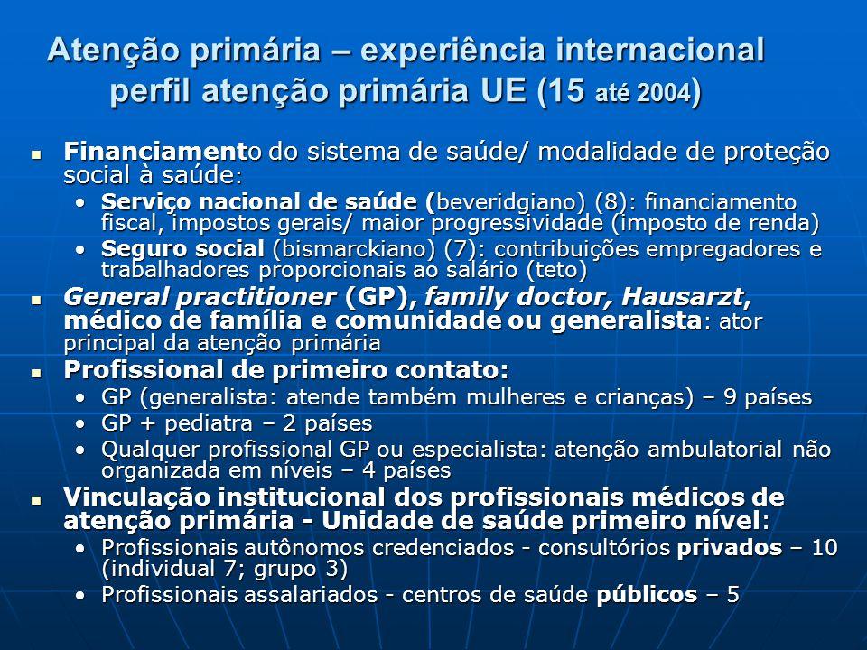 Atenção primária – experiência internacional perfil atenção primária UE (15 até 2004)