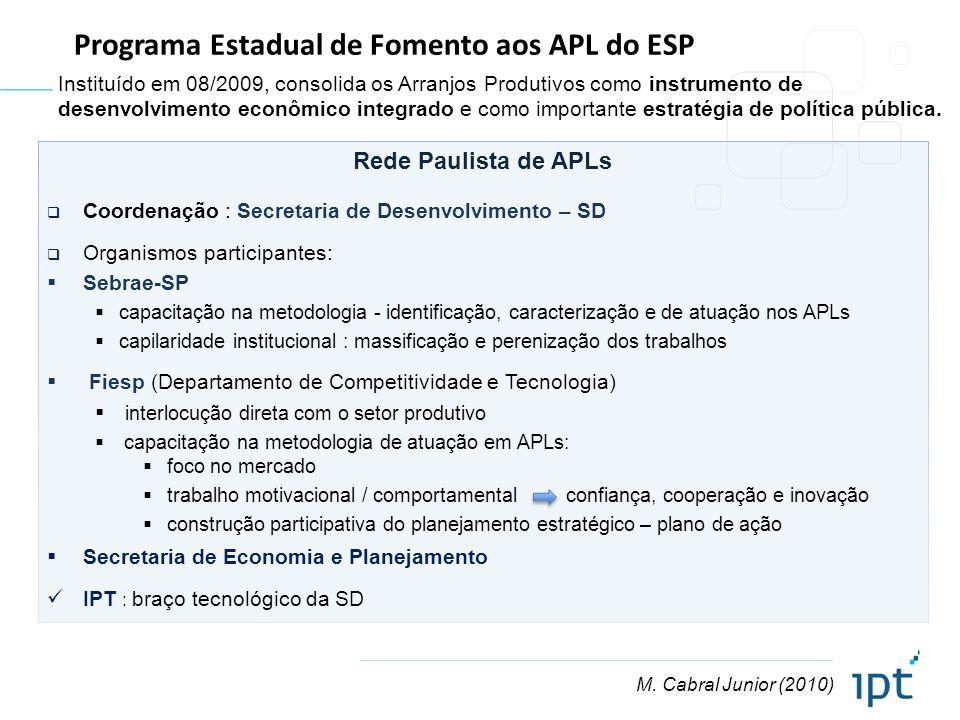 Programa Estadual de Fomento aos APL do ESP
