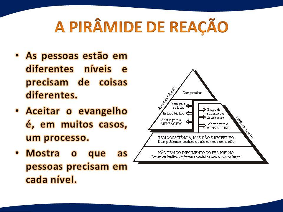 A PIRÂMIDE DE REAÇÃO As pessoas estão em diferentes níveis e precisam de coisas diferentes. Aceitar o evangelho é, em muitos casos, um processo.
