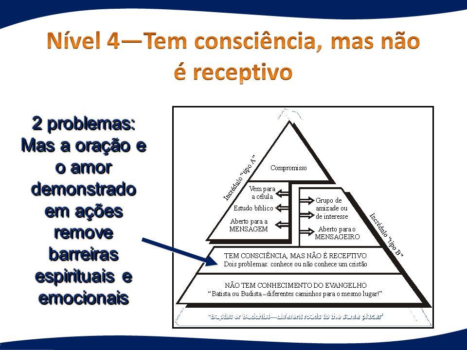 Nível 4—Tem consciência, mas não é receptivo