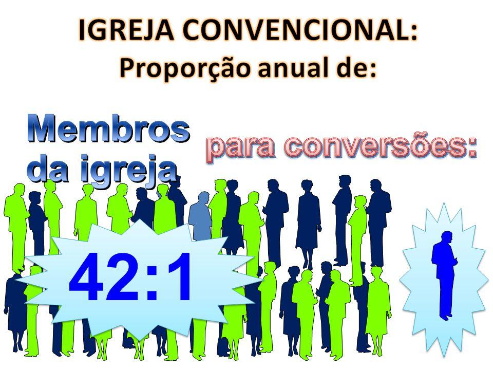 IGREJA CONVENCIONAL: Proporção anual de: