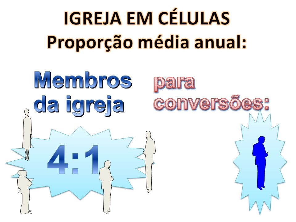 IGREJA EM CÉLULAS Proporção média anual: