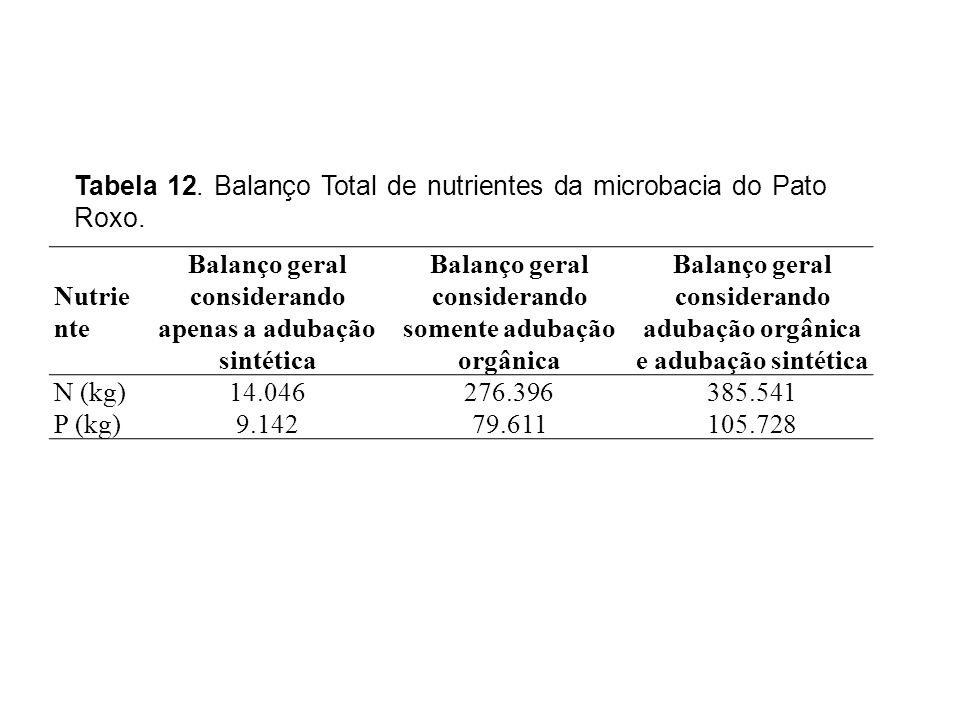 Tabela 12. Balanço Total de nutrientes da microbacia do Pato Roxo.