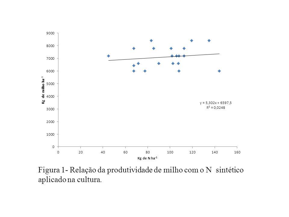 Figura 1- Relação da produtividade de milho com o N sintético aplicado na cultura.