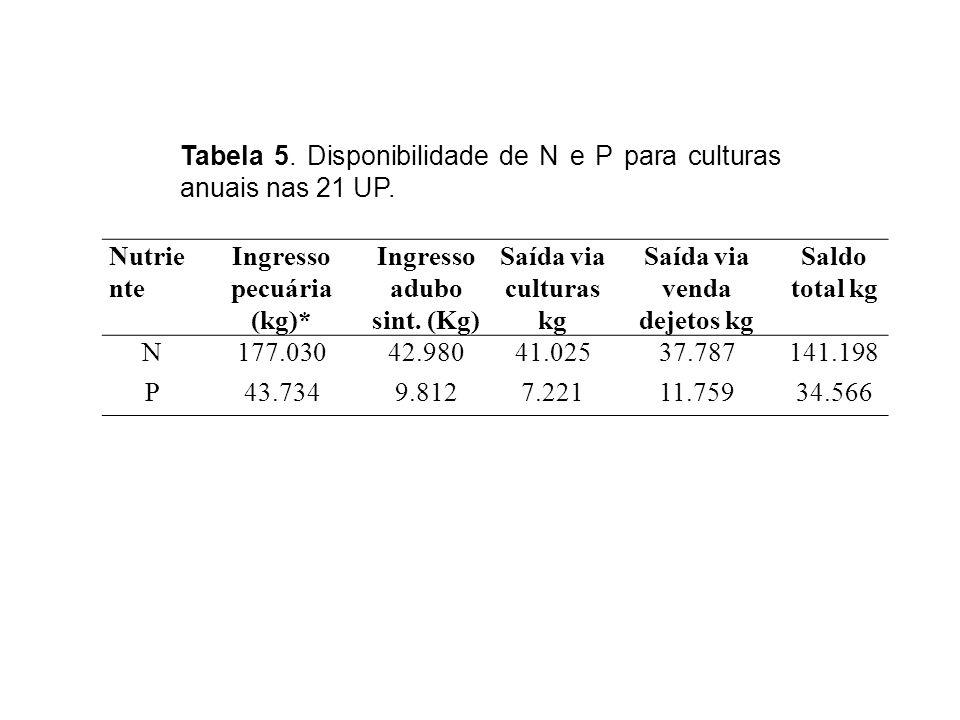 Tabela 5. Disponibilidade de N e P para culturas anuais nas 21 UP.