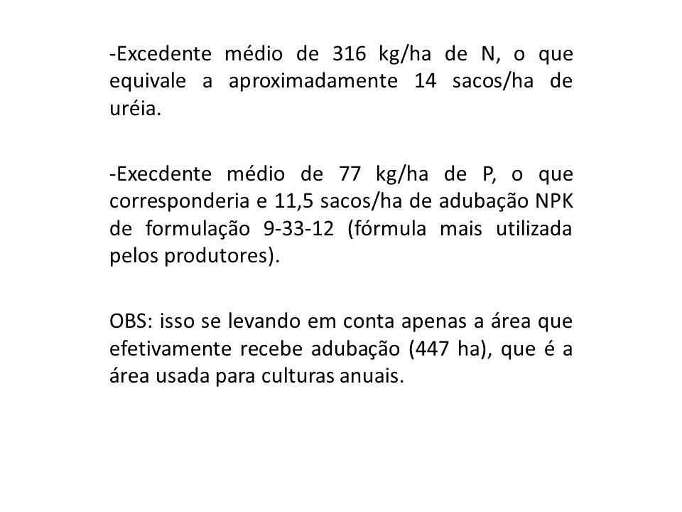 Excedente médio de 316 kg/ha de N, o que equivale a aproximadamente 14 sacos/ha de uréia.