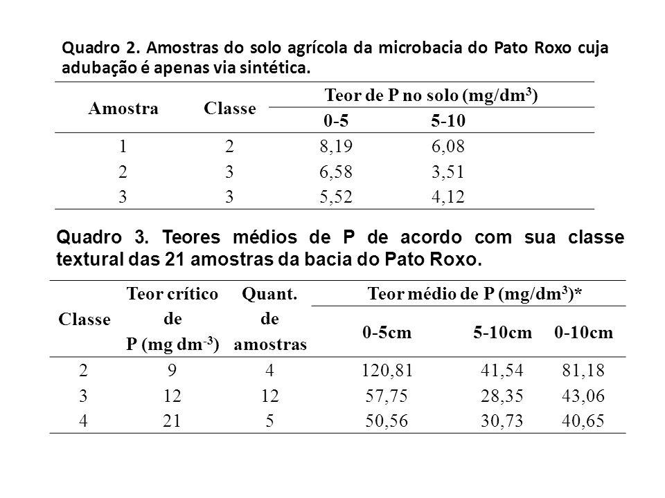 Teor de P no solo (mg/dm3) Teor médio de P (mg/dm3)*