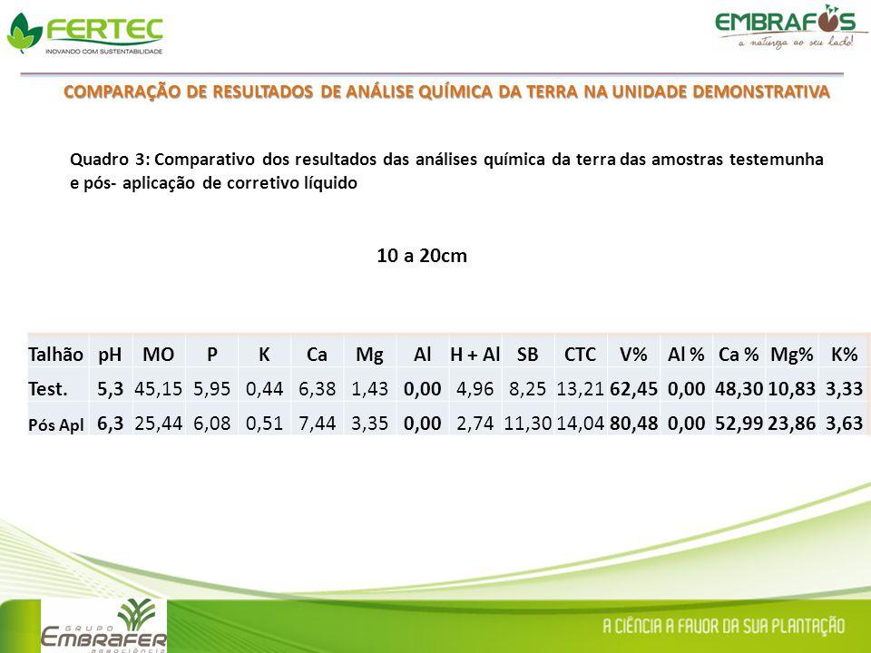 10 a 20cm Talhão pH MO P K Ca Mg Al H + Al SB CTC V% Al % Ca % Mg% K%