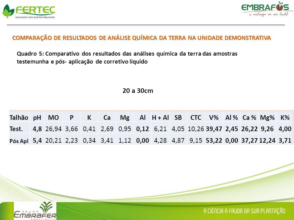 20 a 30cm Talhão pH MO P K Ca Mg Al H + Al SB CTC V% Al % Ca % Mg% K%