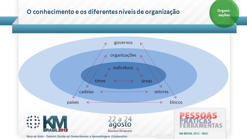 O conhecimento e os diferentes níveis de organização