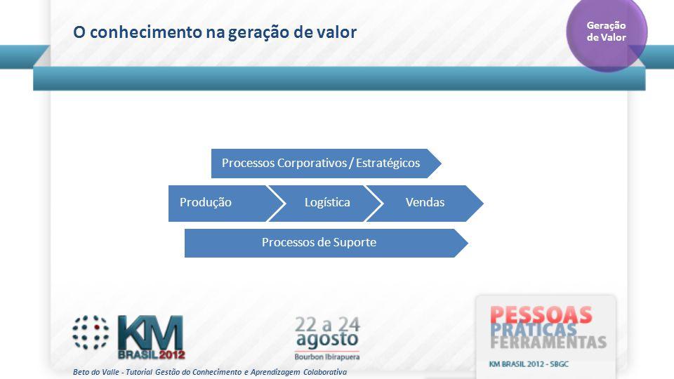 Processos Corporativos / Estratégicos