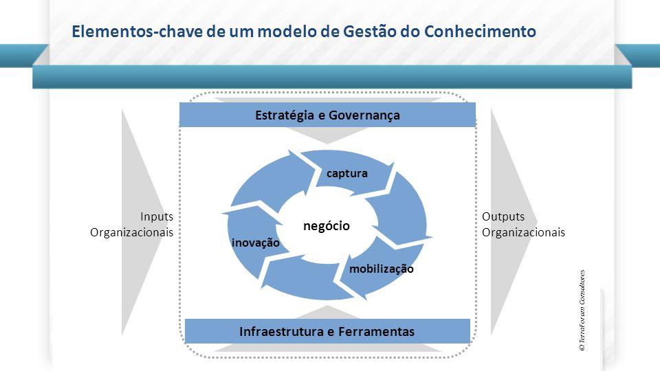 Estratégia e Governança Infraestrutura e Ferramentas