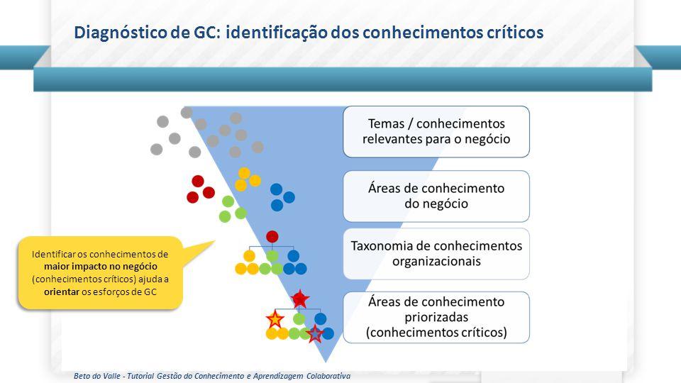 Diagnóstico de GC: identificação dos conhecimentos críticos