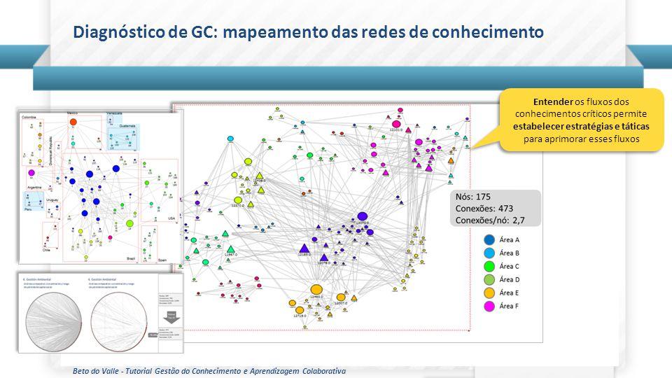 Diagnóstico de GC: mapeamento das redes de conhecimento