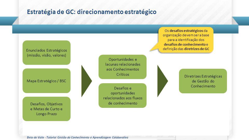 Estratégia de GC: direcionamento estratégico