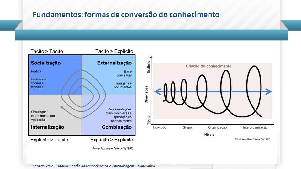 Fundamentos: formas de conversão do conhecimento