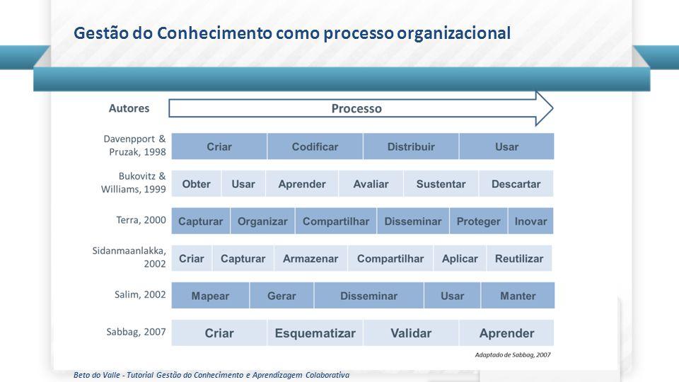 Gestão do Conhecimento como processo organizacional