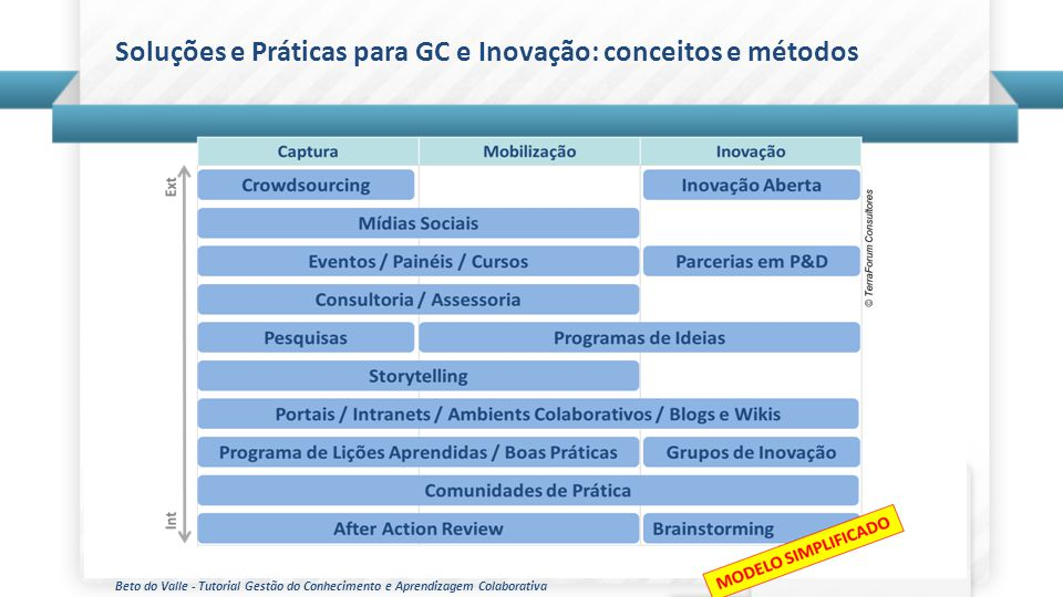 Soluções e Práticas para GC e Inovação: conceitos e métodos