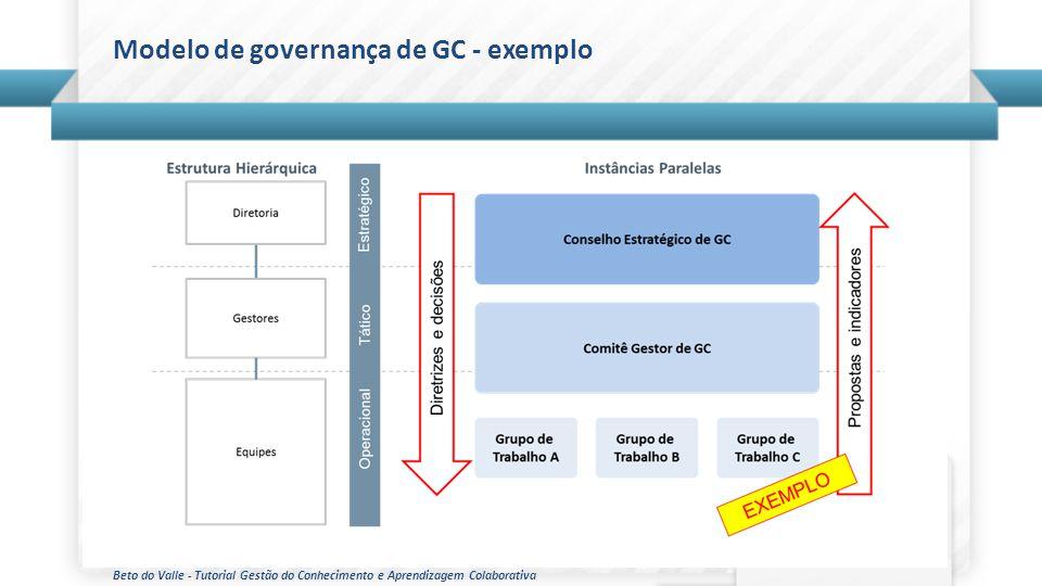 Modelo de governança de GC - exemplo