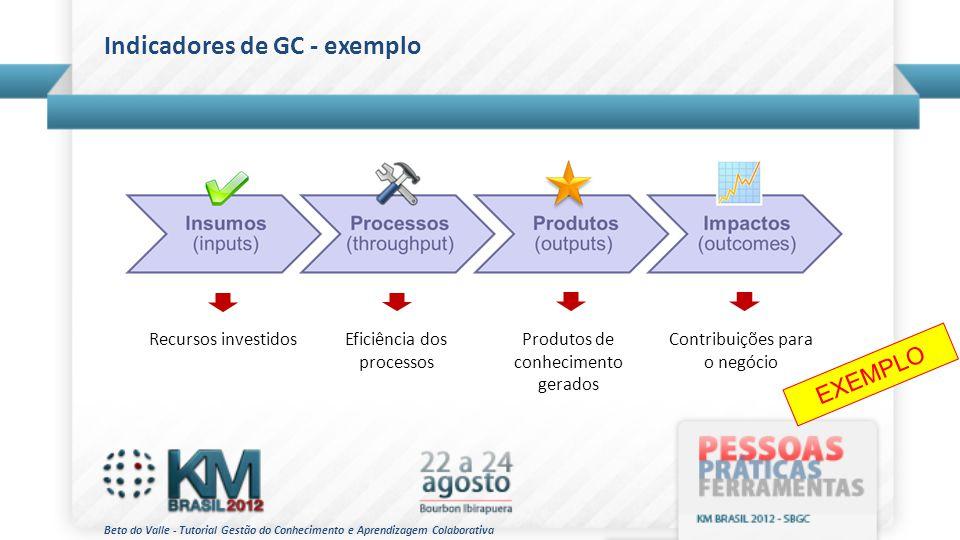 Indicadores de GC - exemplo