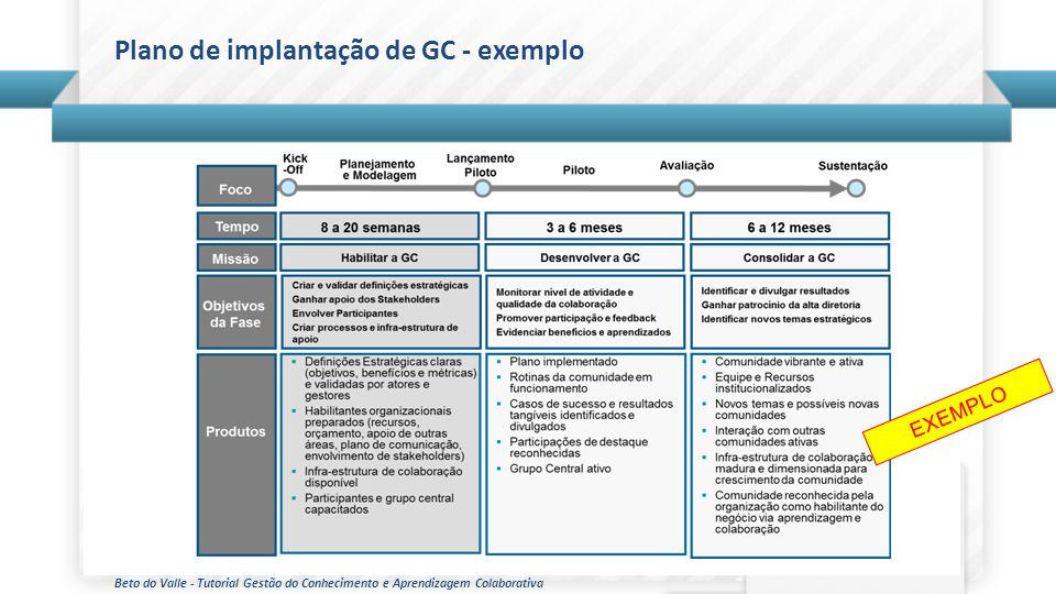 Plano de implantação de GC - exemplo