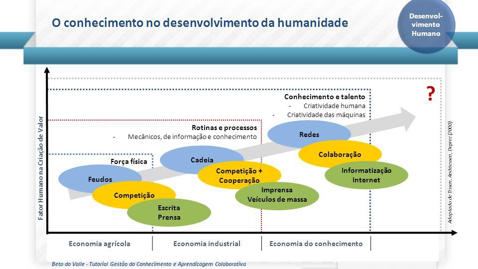Desenvol-vimento Humano Fator Humano na Criação de Valor